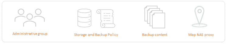 Create backup set infographic.png